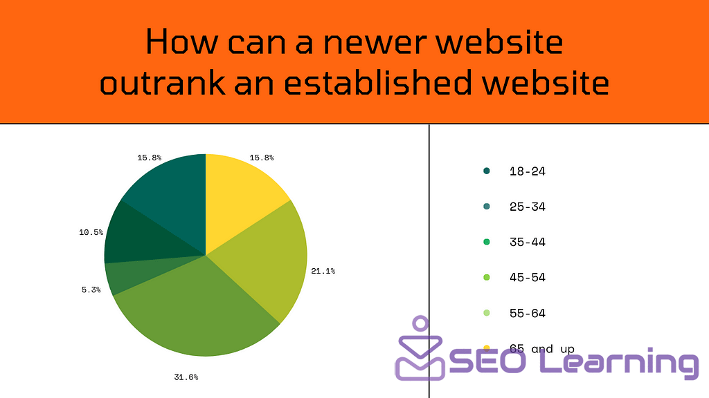 How can a newer website outrank an established website