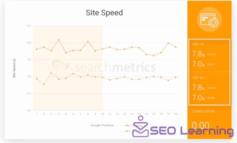 How many important site speed on google rank-seo-learning.xyz